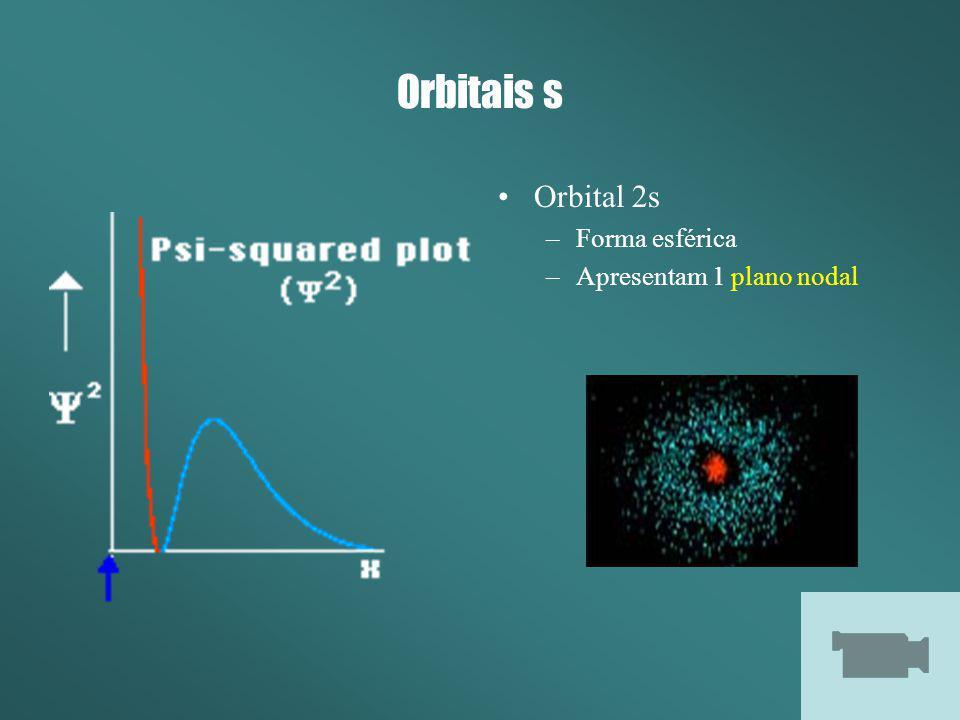 Orbitais s Orbital 2s Forma esférica Apresentam 1 plano nodal