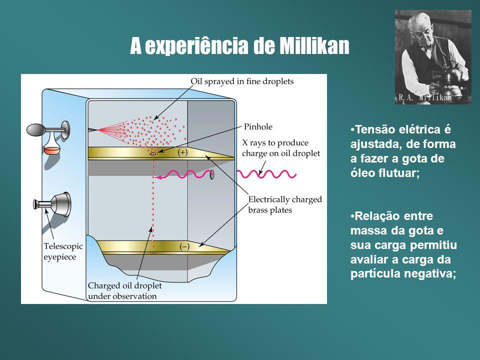 A experiência de Millikan