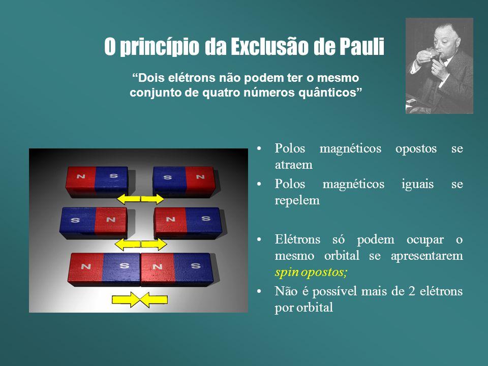 O princípio da Exclusão de Pauli