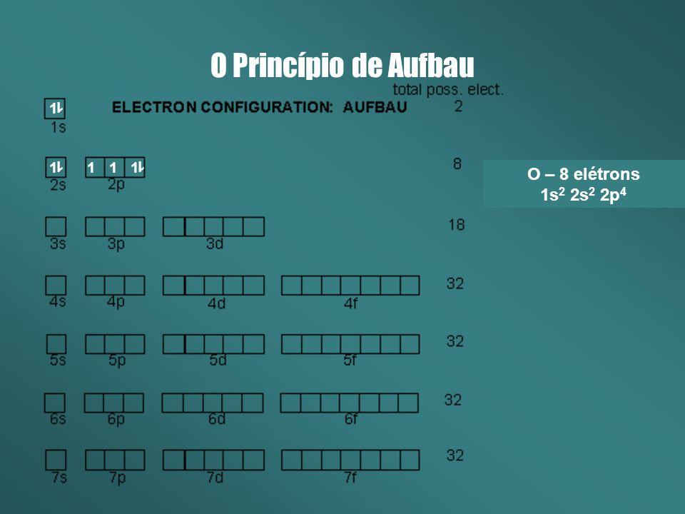 O Princípio de Aufbau O – 8 elétrons 1s2 2s2 2p4 H – 1 elétron (1s1)