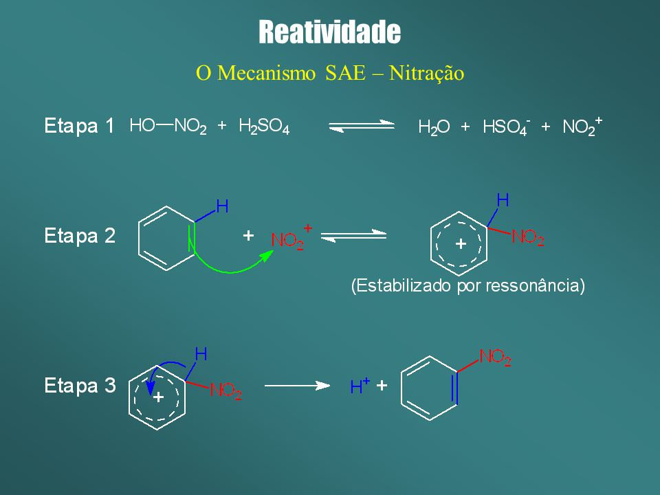 O Mecanismo SAE – Nitração