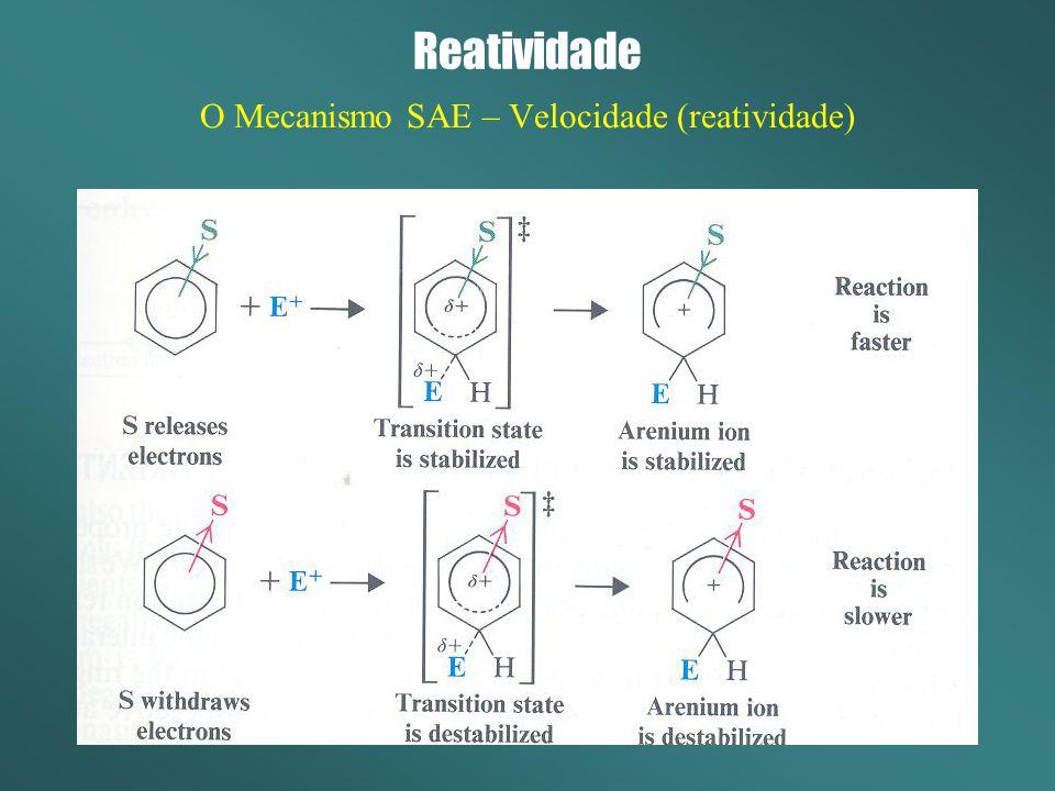 O Mecanismo SAE – Velocidade (reatividade)