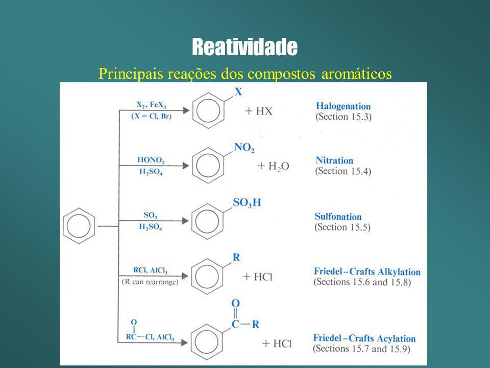 Principais reações dos compostos aromáticos