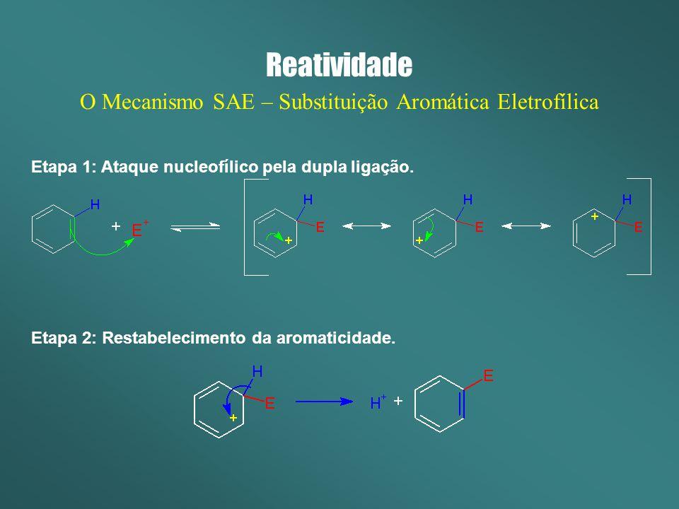 O Mecanismo SAE – Substituição Aromática Eletrofílica