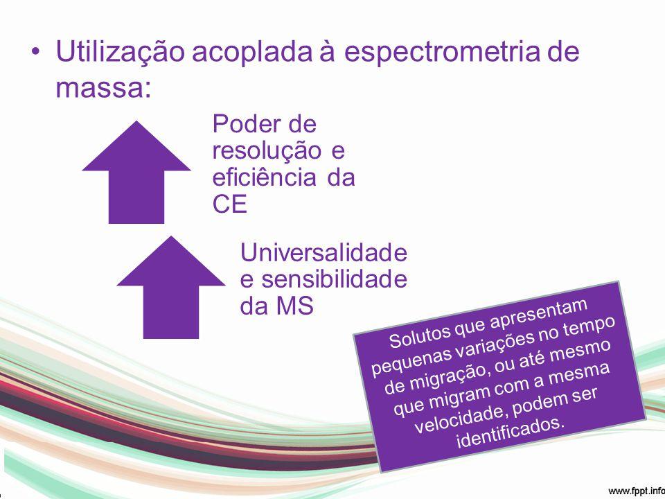 Utilização acoplada à espectrometria de massa: