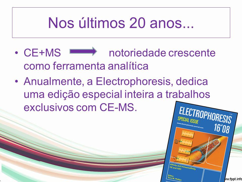 Nos últimos 20 anos... CE+MS notoriedade crescente como ferramenta analítica.