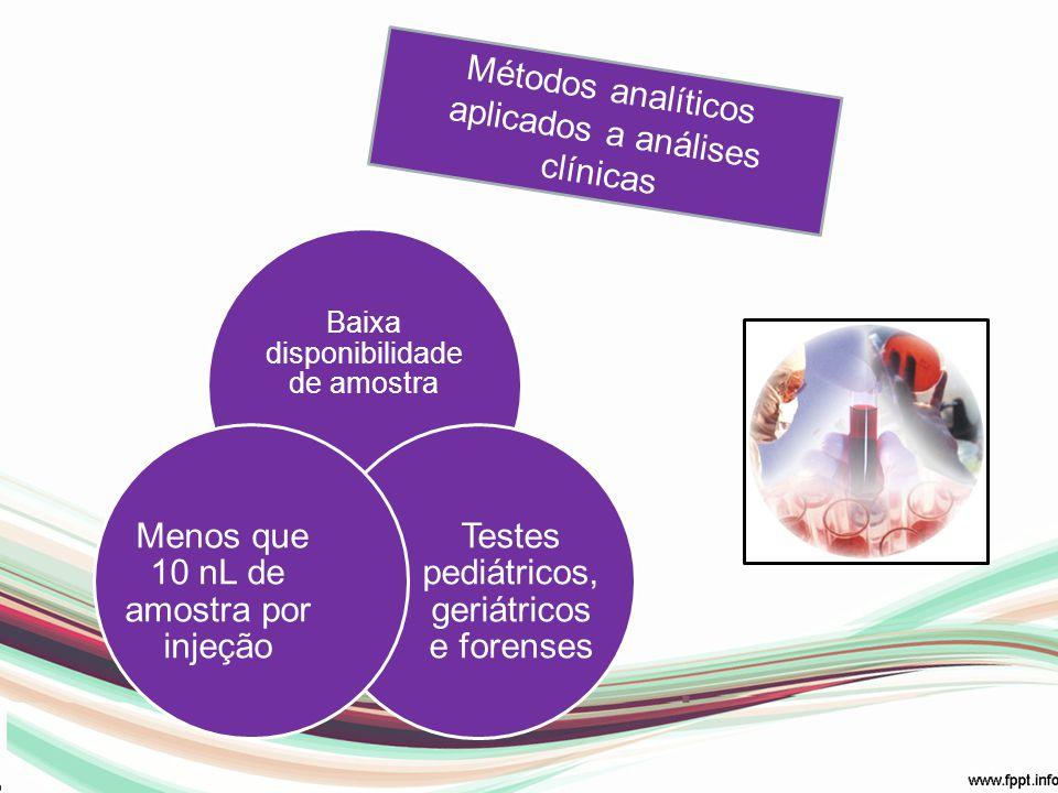 Métodos analíticos aplicados a análises clínicas