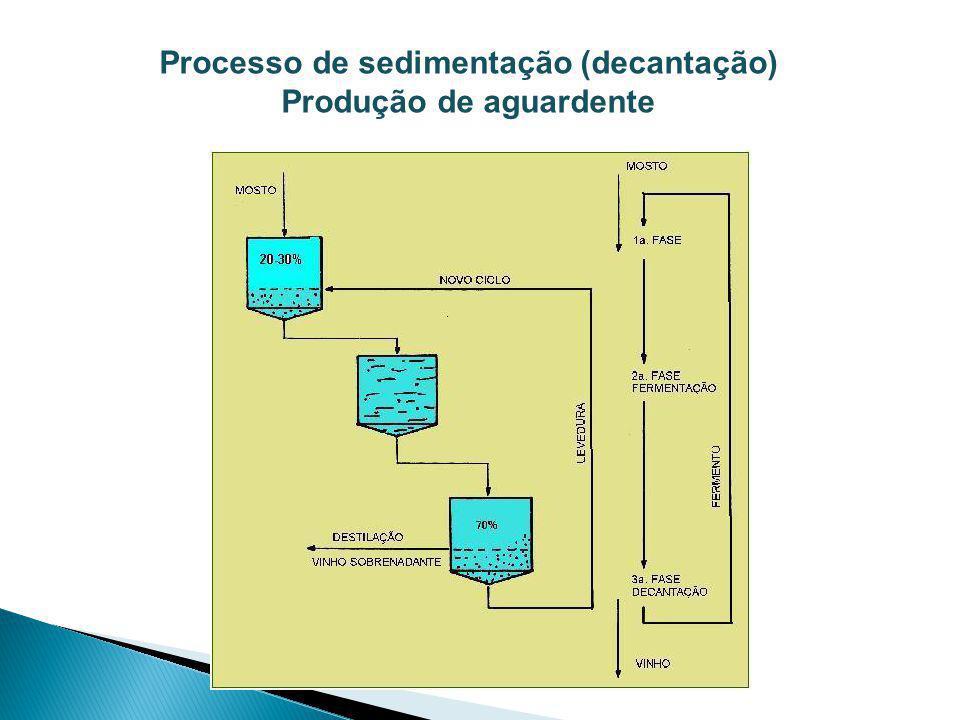 Processo de sedimentação (decantação) Produção de aguardente
