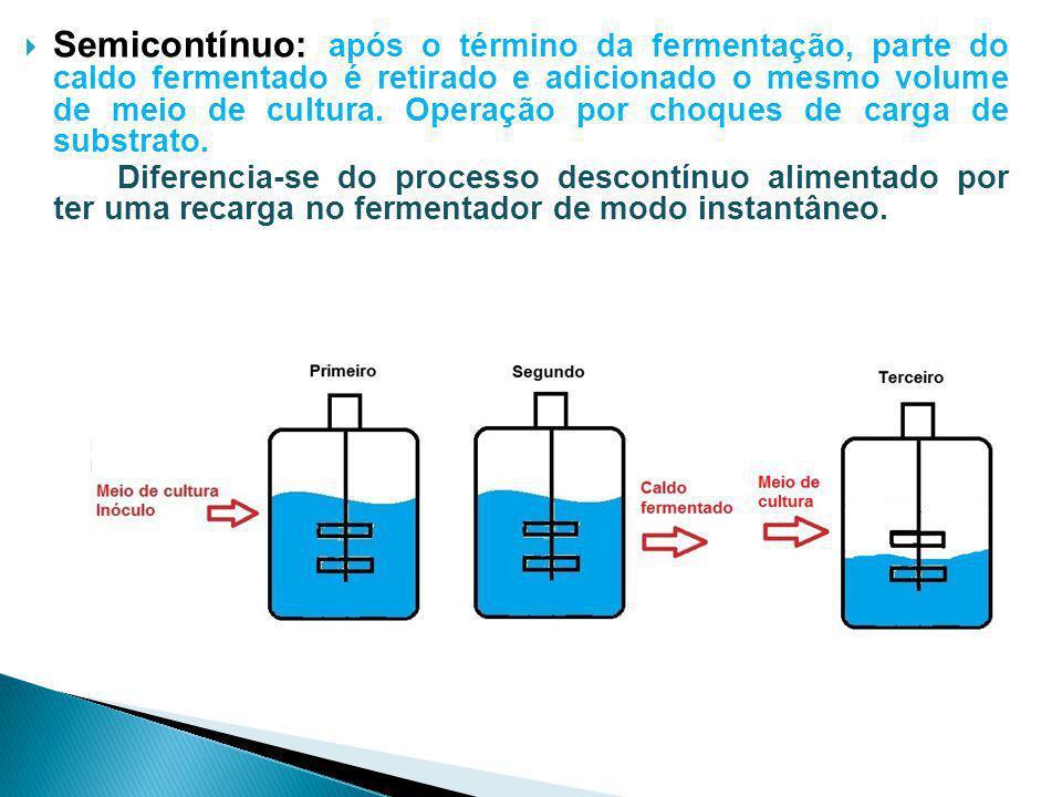 Semicontínuo: após o término da fermentação, parte do caldo fermentado é retirado e adicionado o mesmo volume de meio de cultura. Operação por choques de carga de substrato.
