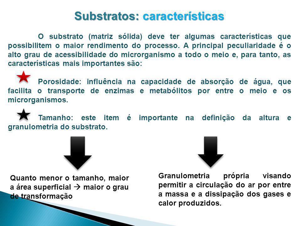 Substratos: características