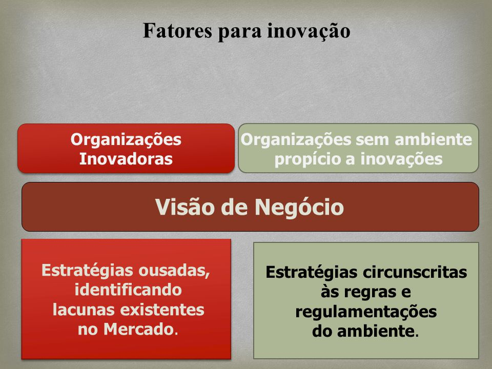 Organizações sem ambiente Estratégias circunscritas