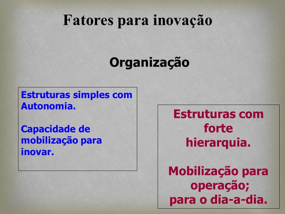 Fatores para inovação Organização Estruturas com forte hierarquia.