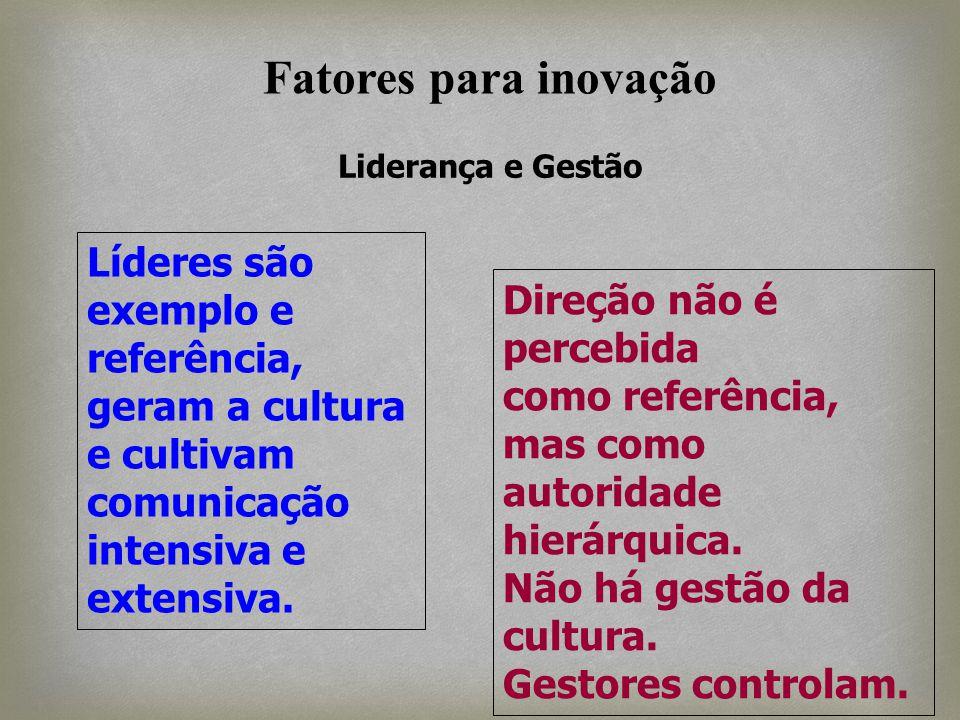 Fatores para inovação Liderança e Gestão. Líderes são exemplo e referência, geram a cultura e cultivam comunicação.