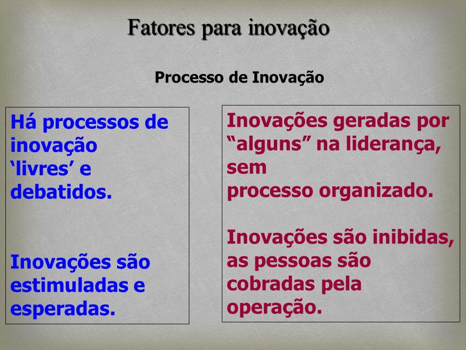 Fatores para inovação Inovações geradas por Há processos de inovação