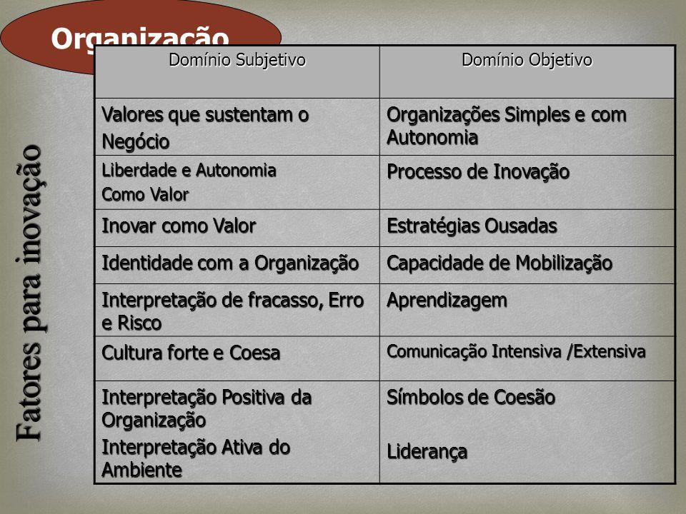 Fatores para inovação Organização Valores que sustentam o Negócio