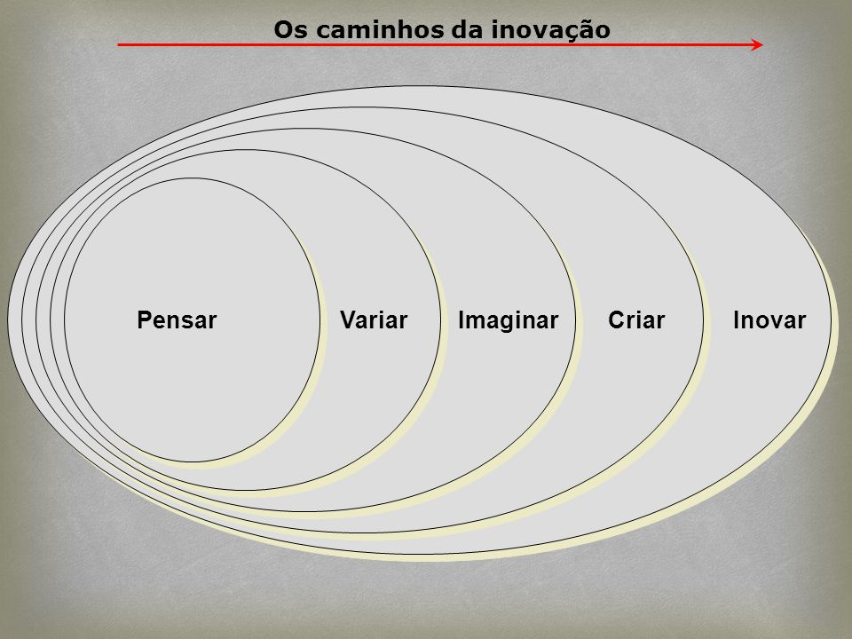 Os caminhos da inovação