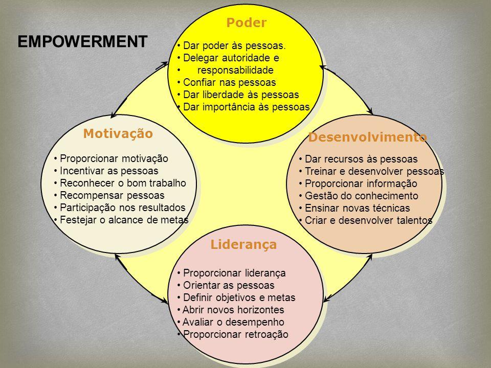 EMPOWERMENT Poder Motivação Desenvolvimento Liderança