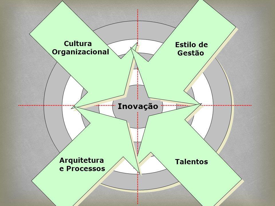 Inovação Cultura Estilo de Organizacional Gestão Arquitetura Talentos