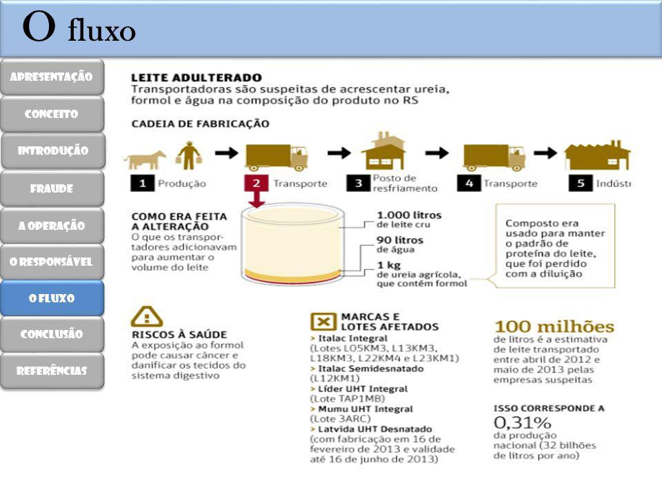O fluxo Apresentação conceito introdução fraude A operação