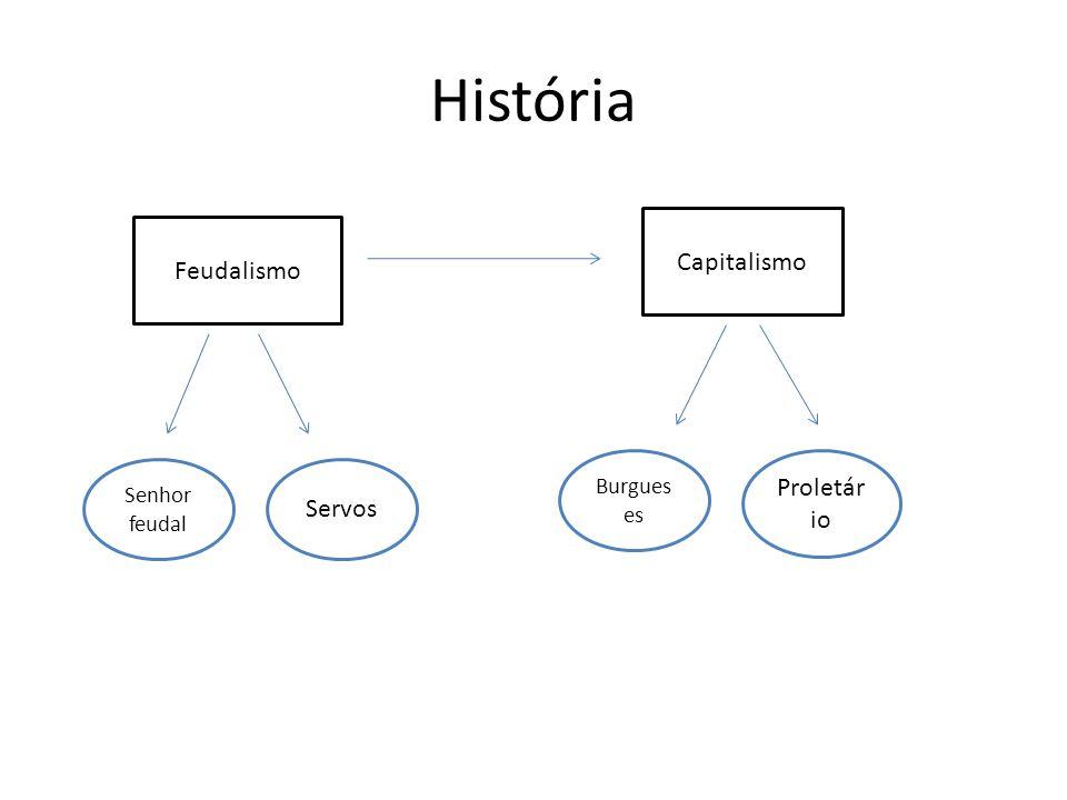 História Capitalismo Feudalismo Proletário Servos Burgueses
