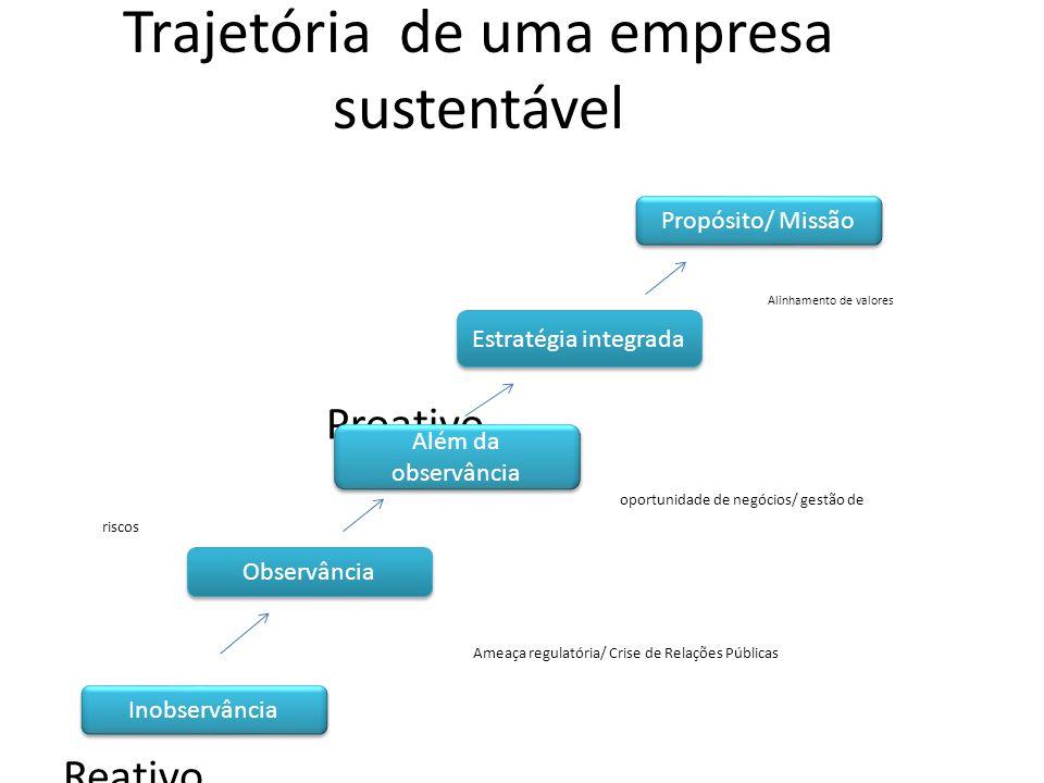 Trajetória de uma empresa sustentável