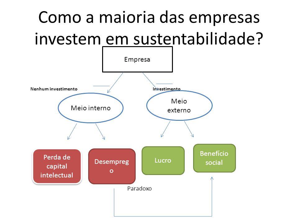 Como a maioria das empresas investem em sustentabilidade
