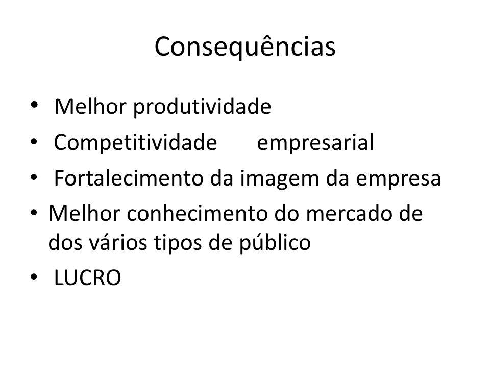 Consequências Melhor produtividade Competitividade empresarial