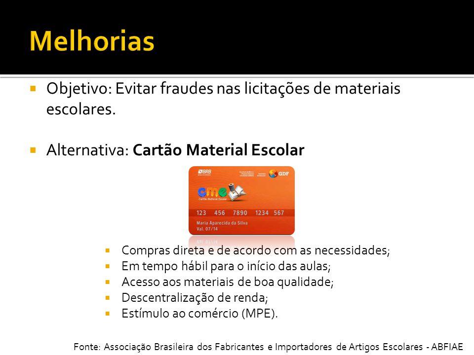 Melhorias Objetivo: Evitar fraudes nas licitações de materiais escolares. Alternativa: Cartão Material Escolar.