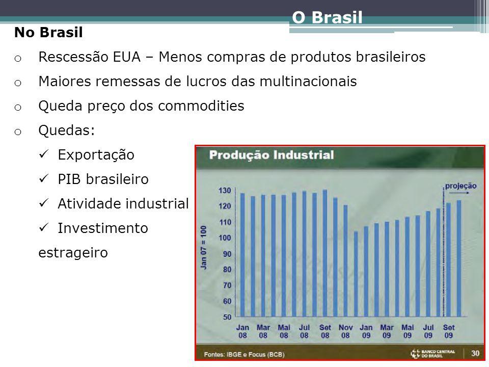 O Brasil No Brasil. Rescessão EUA – Menos compras de produtos brasileiros. Maiores remessas de lucros das multinacionais.