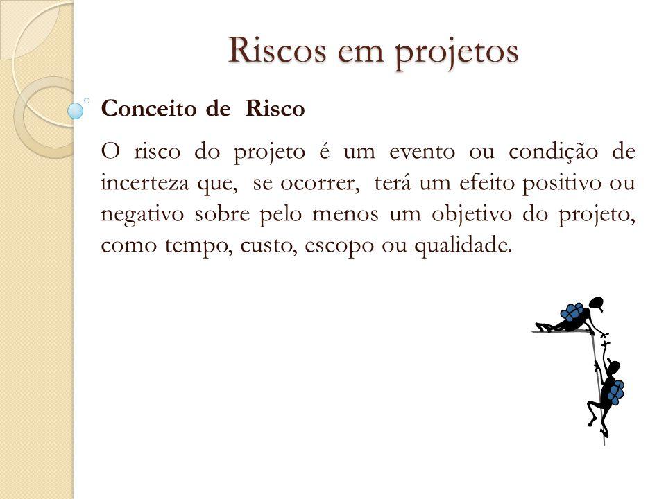 Riscos em projetos Conceito de Risco
