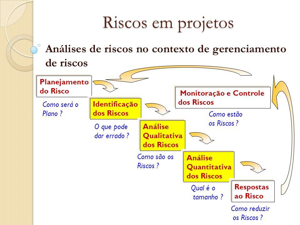 Riscos em projetos Análises de riscos no contexto de gerenciamento de riscos. Planejamento. do Risco.