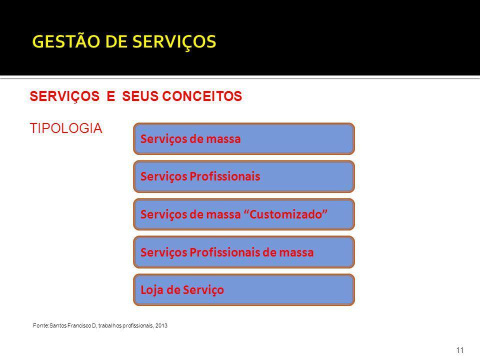 GESTÃO DE SERVIÇOS SERVIÇOS E SEUS CONCEITOS TIPOLOGIA