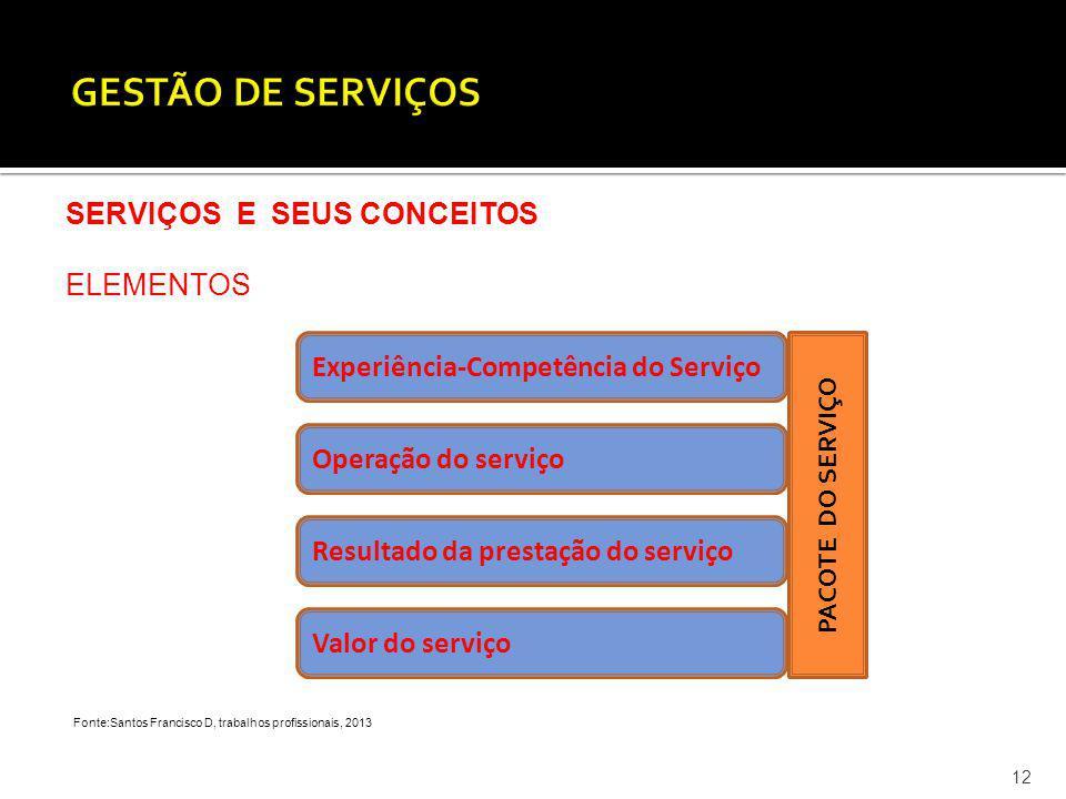 GESTÃO DE SERVIÇOS SERVIÇOS E SEUS CONCEITOS ELEMENTOS