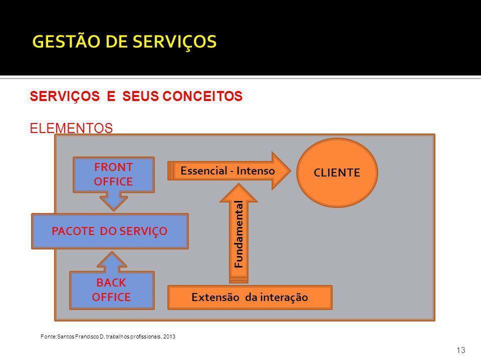 GESTÃO DE SERVIÇOS SERVIÇOS E SEUS CONCEITOS ELEMENTOS CLIENTE FRONT
