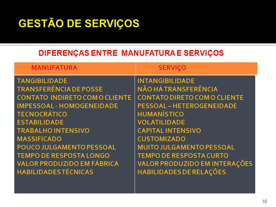 GESTÃO DE SERVIÇOS DIFERENÇAS ENTRE MANUFATURA E SERVIÇOS MANUFATURA