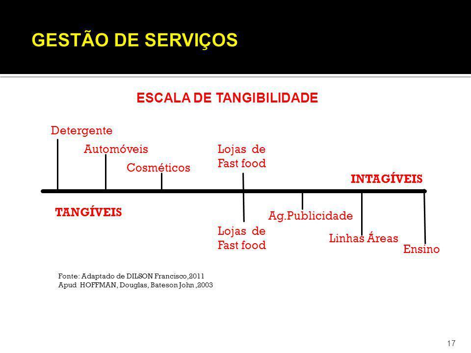 GESTÃO DE SERVIÇOS ESCALA DE TANGIBILIDADE Detergente Automóveis