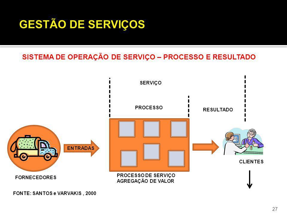 GESTÃO DE SERVIÇOS SISTEMA DE OPERAÇÃO DE SERVIÇO – PROCESSO E RESULTADO. SERVIÇO. PROCESSO. RESULTADO.