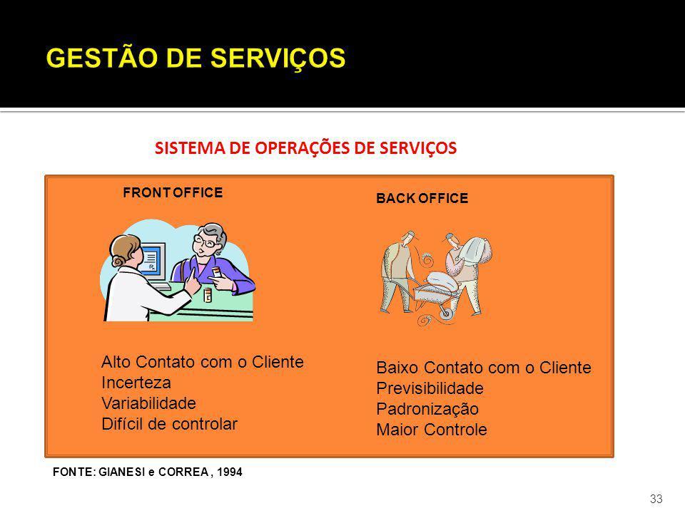 GESTÃO DE SERVIÇOS SISTEMA DE OPERAÇÕES DE SERVIÇOS