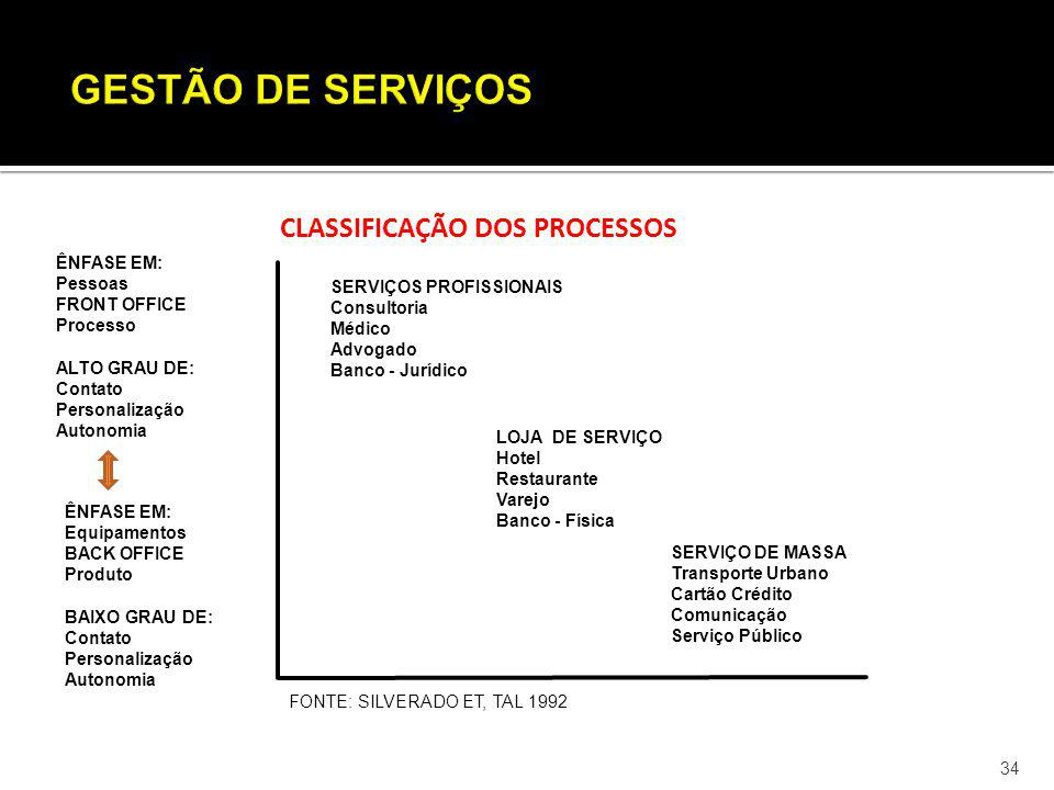 GESTÃO DE SERVIÇOS CLASSIFICAÇÃO DOS PROCESSOS ÊNFASE EM: Pessoas