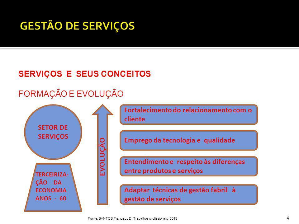 GESTÃO DE SERVIÇOS SERVIÇOS E SEUS CONCEITOS FORMAÇÃO E EVOLUÇÃO