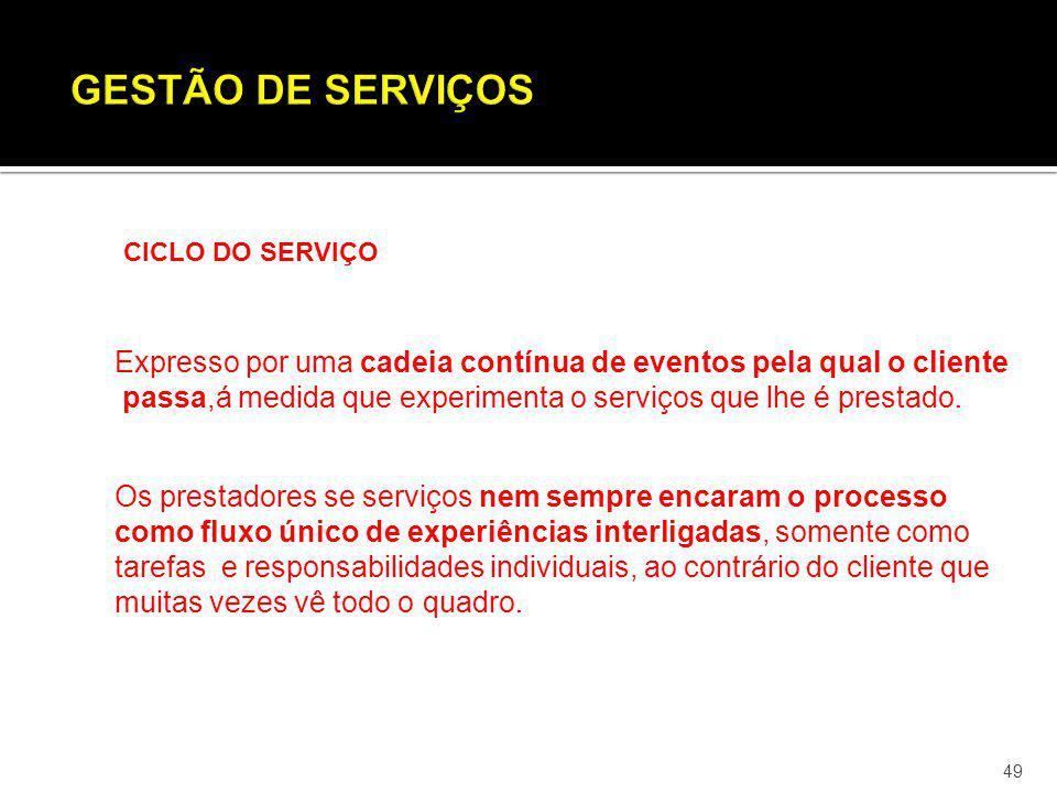GESTÃO DE SERVIÇOS CICLO DO SERVIÇO. Expresso por uma cadeia contínua de eventos pela qual o cliente.