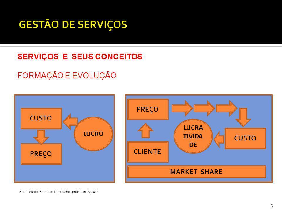 GESTÃO DE SERVIÇOS SERVIÇOS E SEUS CONCEITOS FORMAÇÃO E EVOLUÇÃO PREÇO