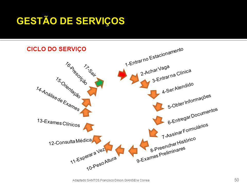 GESTÃO DE SERVIÇOS CICLO DO SERVIÇO 1-Entrar no Estacionamento