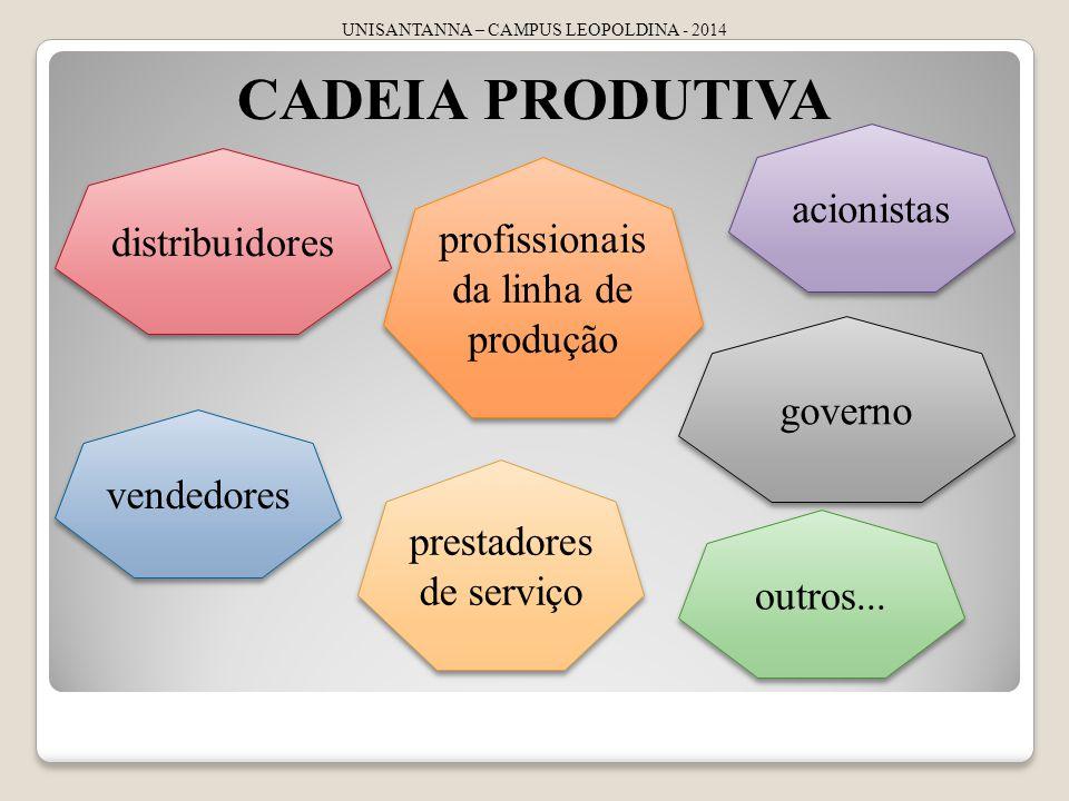 CADEIA PRODUTIVA acionistas distribuidores