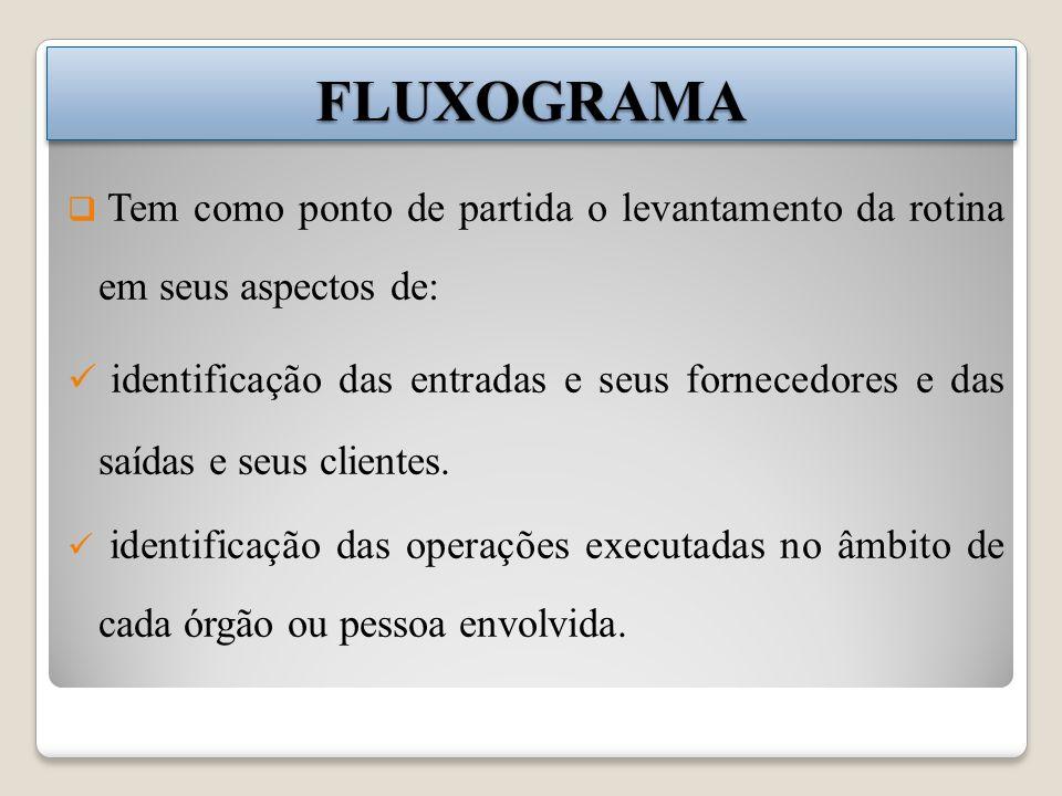 FLUXOGRAMA Tem como ponto de partida o levantamento da rotina em seus aspectos de: