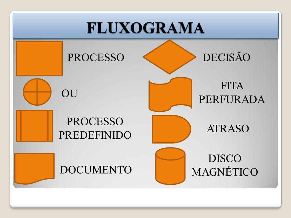 FLUXOGRAMA PROCESSO DECISÃO FITA PERFURADA OU PROCESSO PREDEFINIDO
