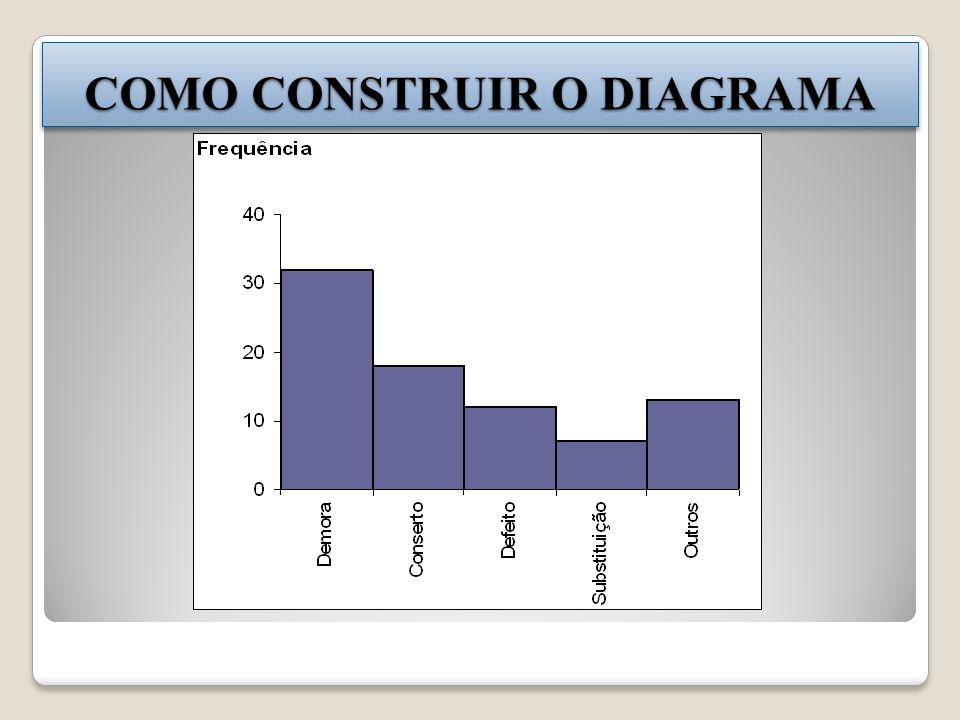 COMO CONSTRUIR O DIAGRAMA