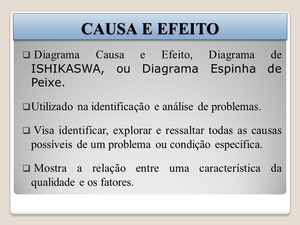 CAUSA E EFEITO Diagrama Causa e Efeito, Diagrama de ISHIKASWA, ou Diagrama Espinha de Peixe. Utilizado na identificação e análise de problemas.