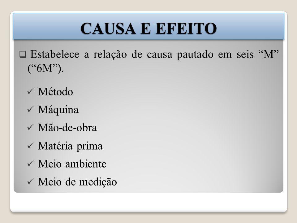 CAUSA E EFEITO Estabelece a relação de causa pautado em seis M ( 6M ). Método. Máquina. Mão-de-obra.