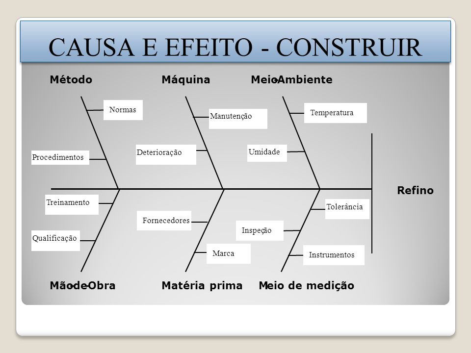 CAUSA E EFEITO - CONSTRUIR